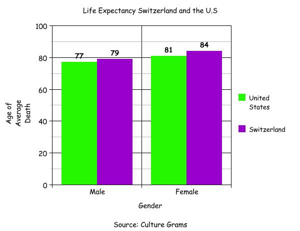 China Life Expectancy Graph Life Expectancy Graph